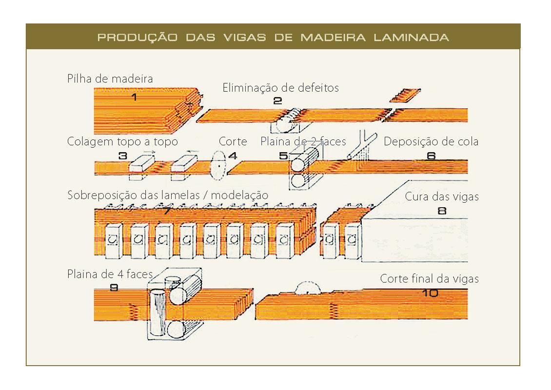 Sistemas construtivos: Estruturas de madeira laminada e estruturas  #BF820C 1130x800